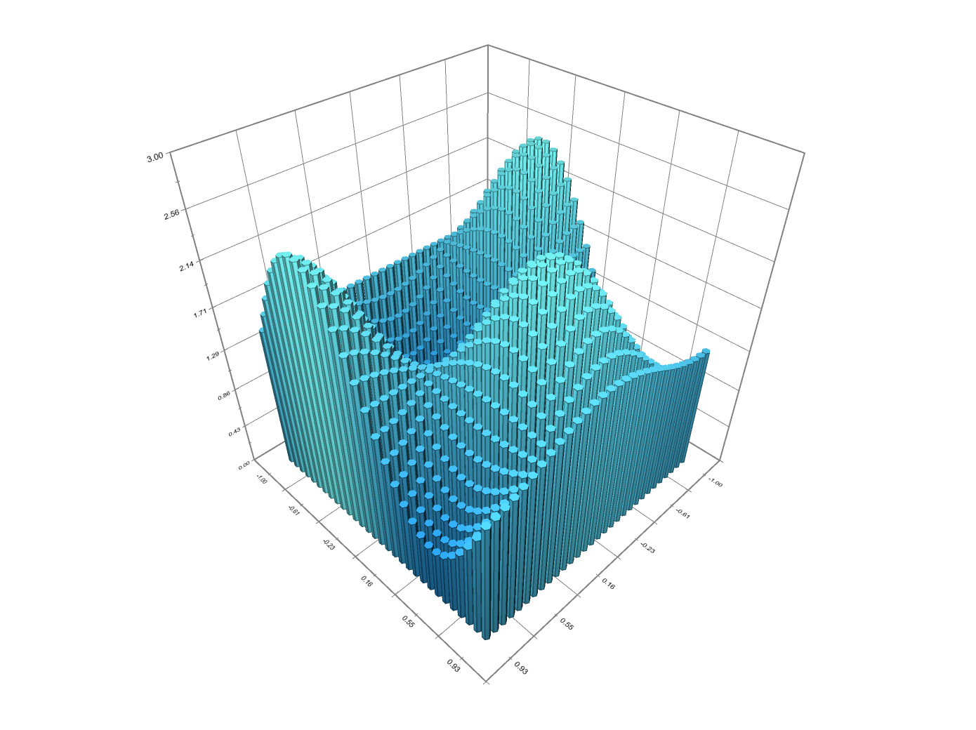 NChart3D - awesome charting for iOS, Android, OS X and Windows ...